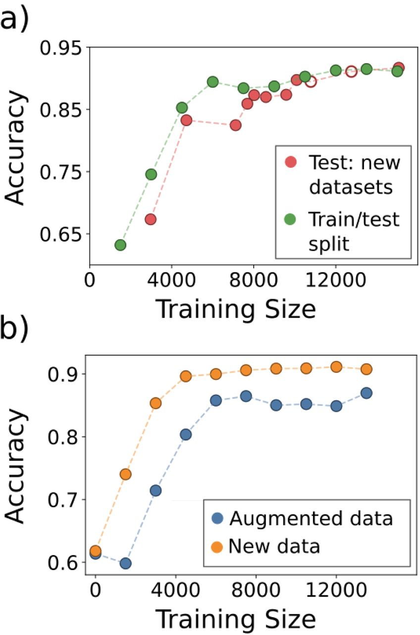 Performance of convolutional neural networks for
