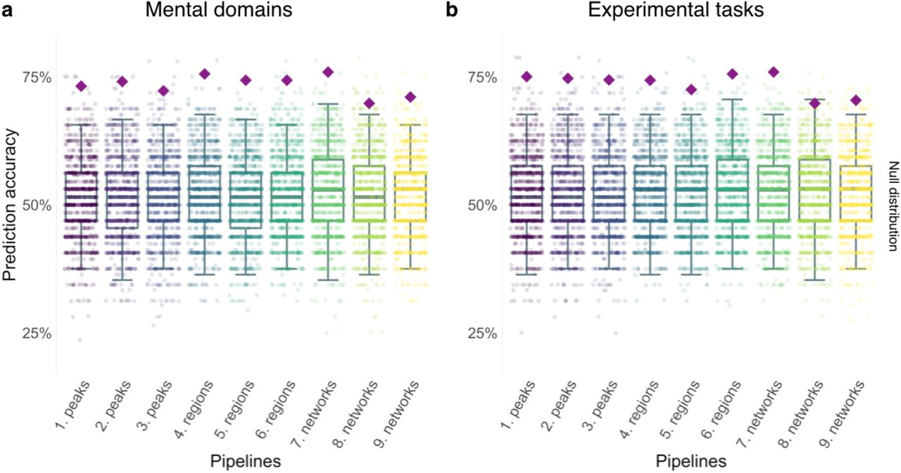 Brain-based ranking of cognitive domains to predict