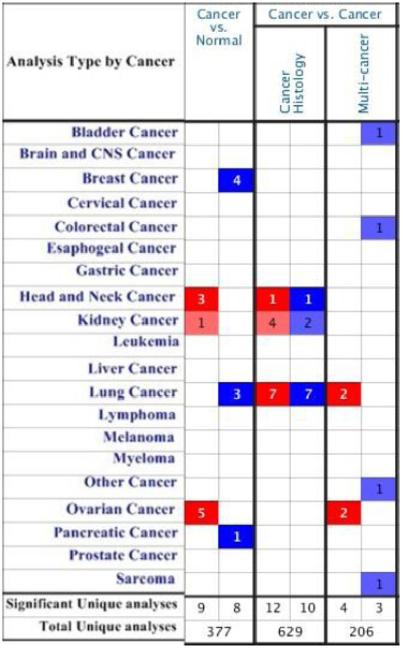 Napi Ii B As A Potential Diagnostic And Prognostic Biomarker In Ovarian Cancers Biorxiv