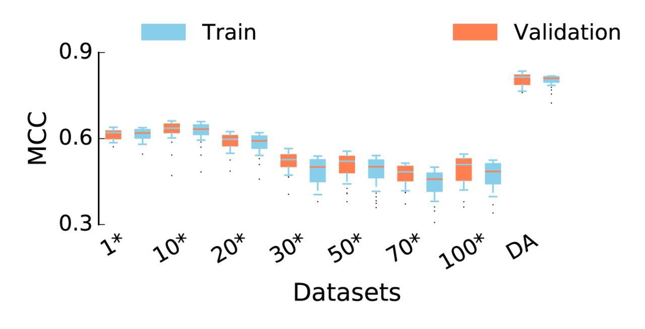 Genome Functional Annotation using Deep Convolutional Neural