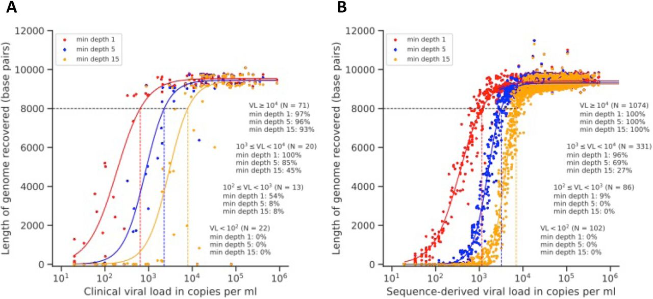 A comprehensive genomics solution for HIV surveillance and