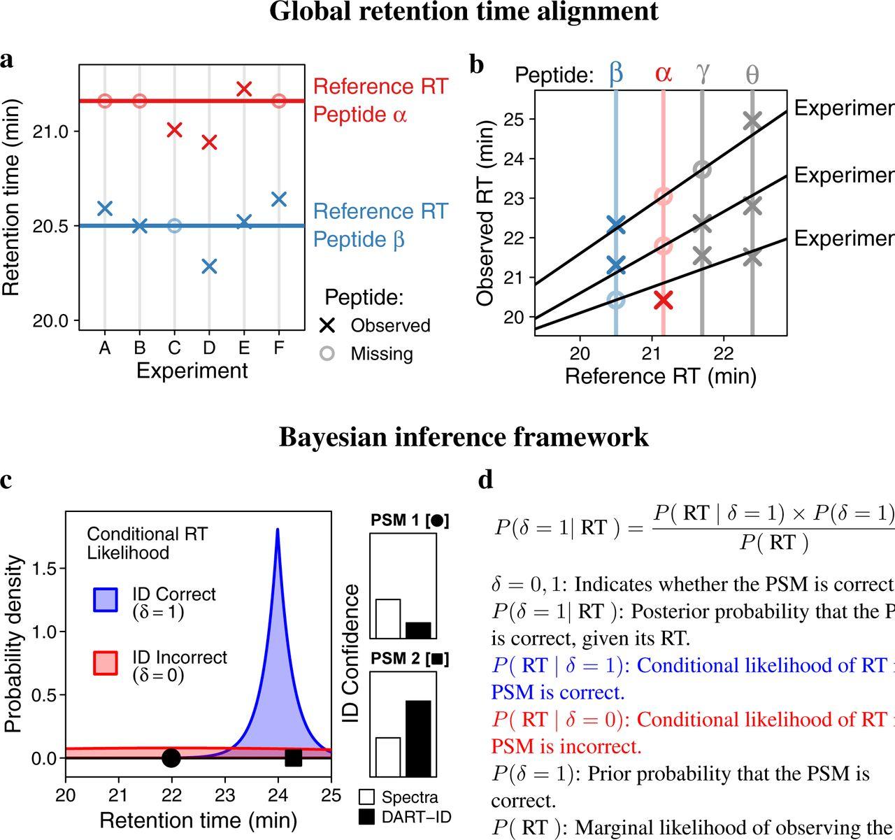 DART-ID increases single-cell proteome coverage   bioRxiv