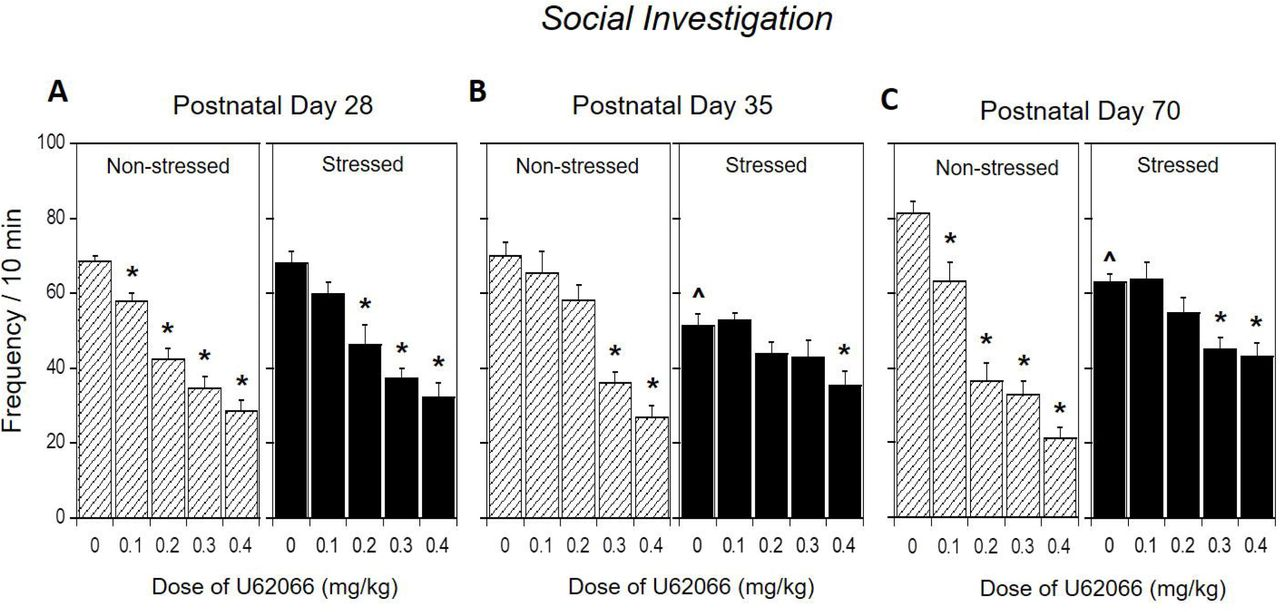 Stress alters social behavior and sensitivity to pharmacological