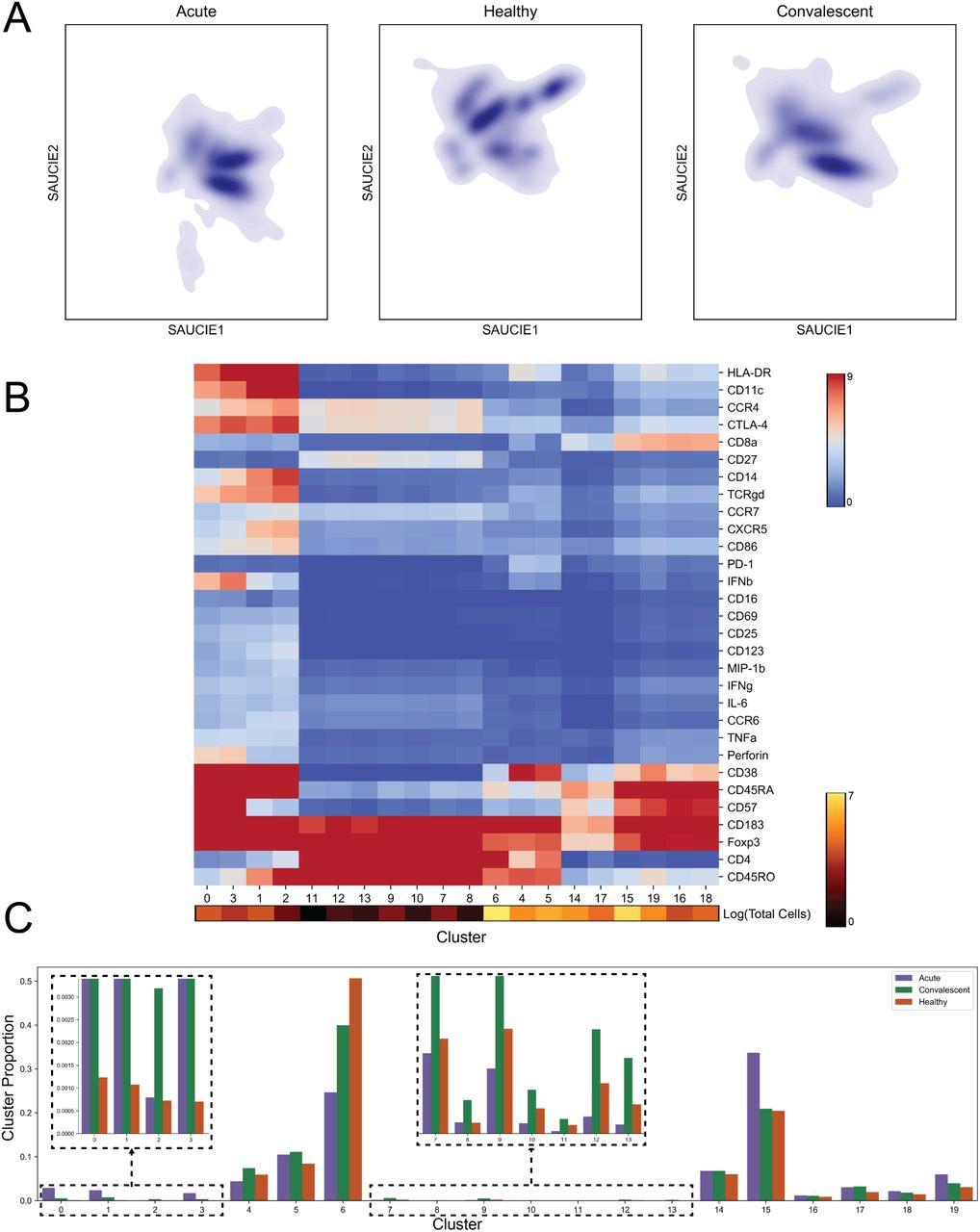 Exploring Single-Cell Data with Deep Multitasking Neural