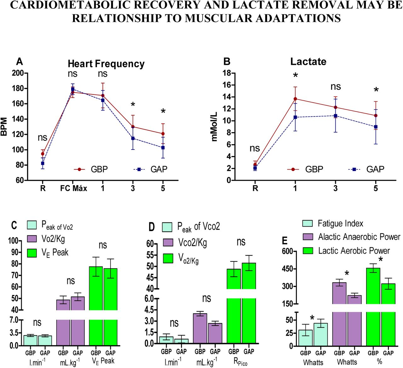 Cardiometabolic Recovery and Lactate Removal May be Related to