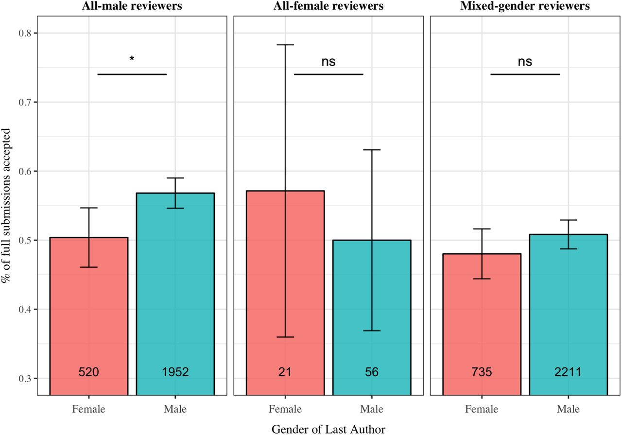 Gender and international diversity improves equity in peer review