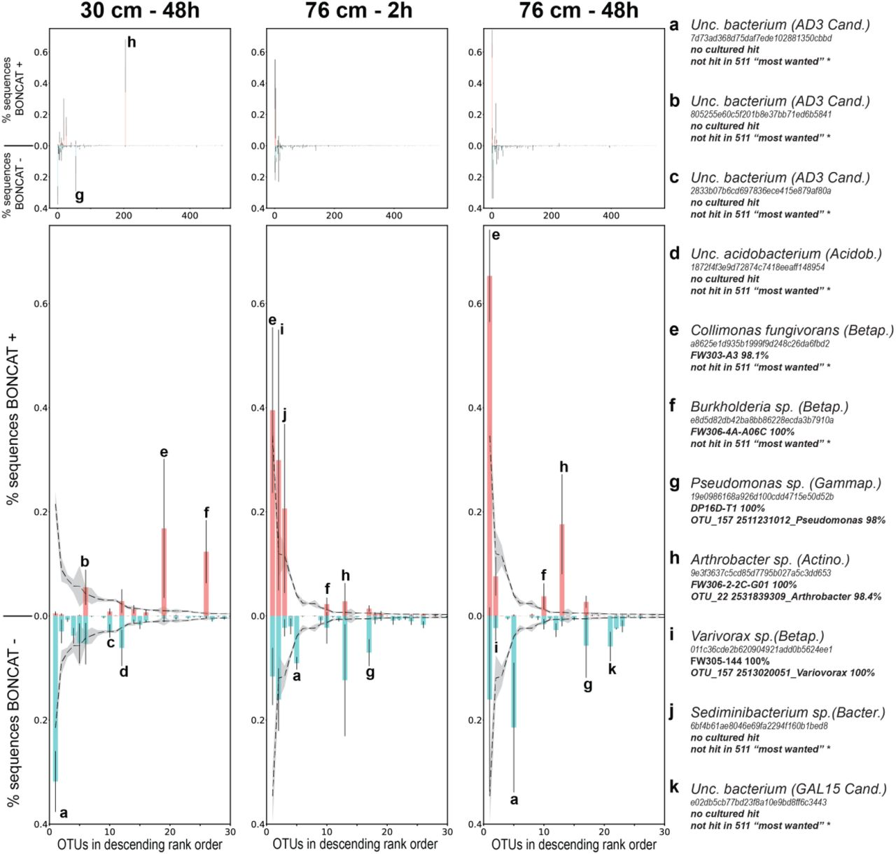 Study of Oak Ridge soils using BONCAT-FACS-Seq reveals that a large