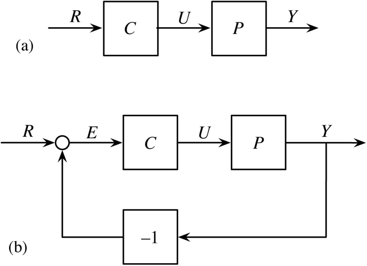 Evolutionary design of regulatory control  II  Robust error