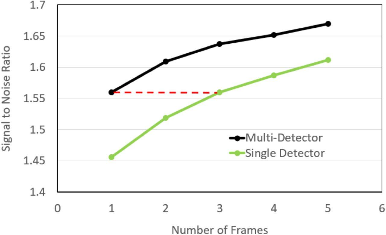 Versatile Multi-Detector Scheme for Adaptive Optics Scanning