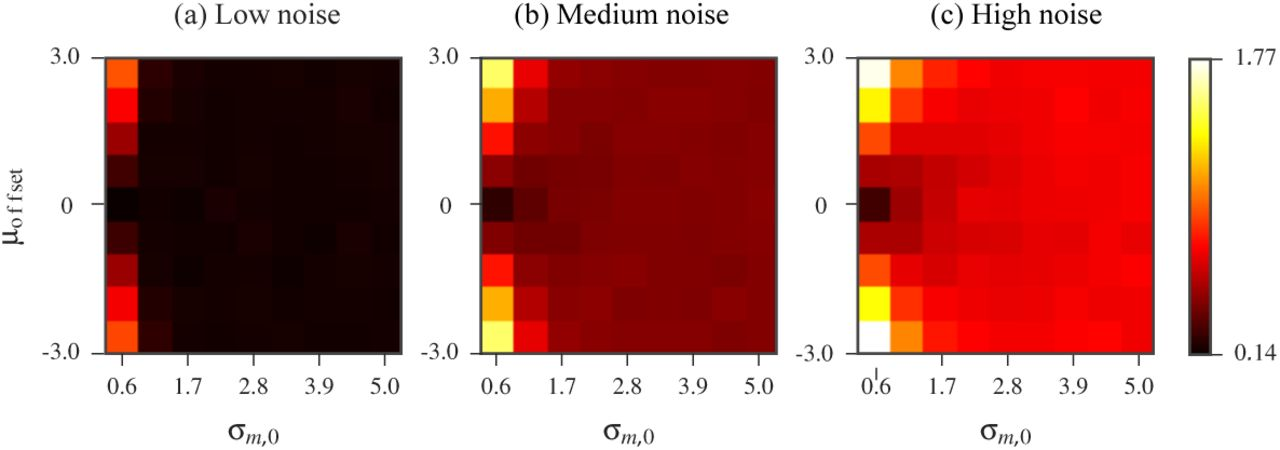 Extracting information from RNA SHAPE data: Kalman filtering
