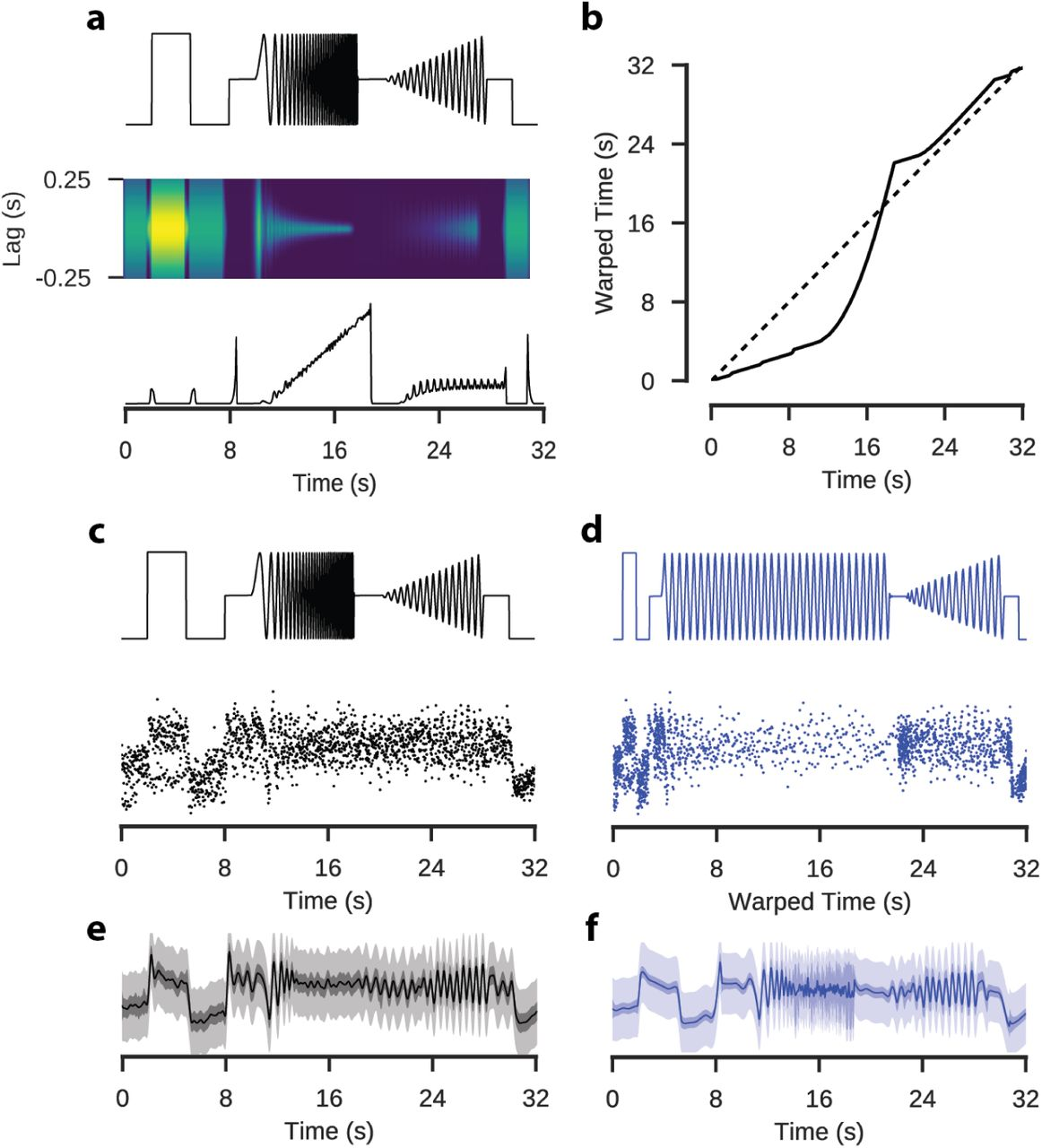 Bayesian Hypothesis Testing And Experimental Design For Two-Photon