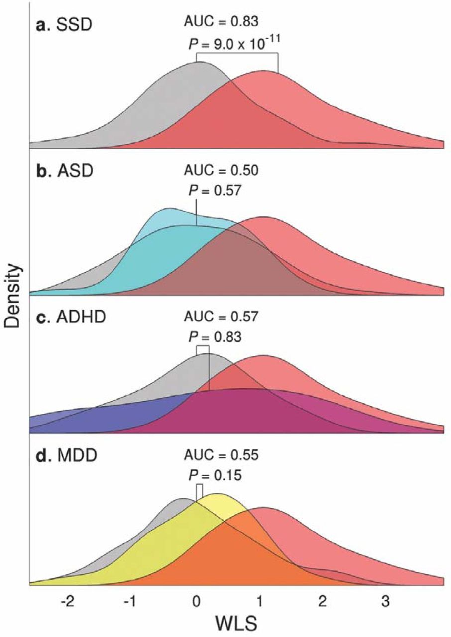 Decoding Overlap Between Autism And Adhd >> Overlapping But Asymmetrical Relationships Between Schizophrenia And