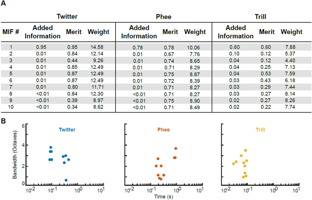 Optimal features for auditory categorization   bioRxiv