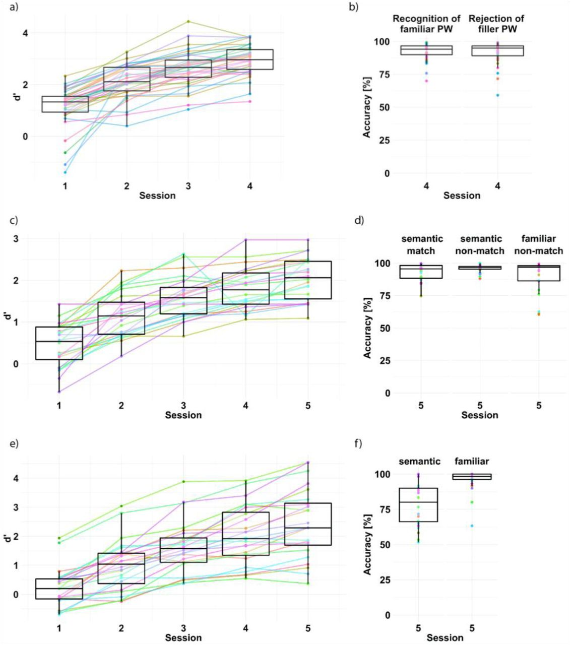 Dissociable prelexical and lexical contributions to visual