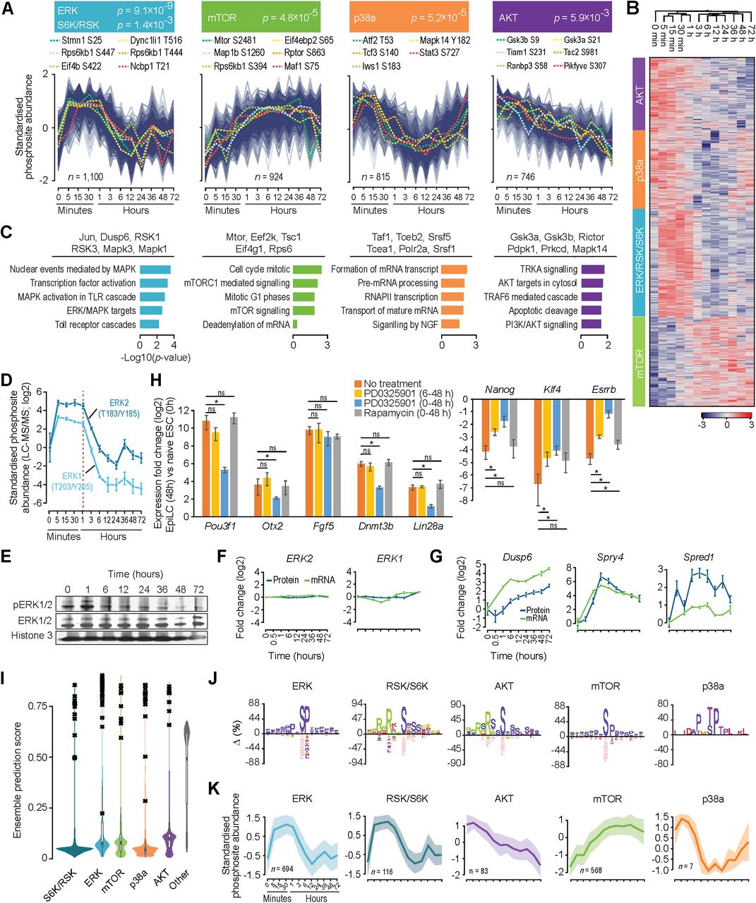 5d41106bc350b4 Multi-Omic Profiling Reveals Dynamics of the Phased Progression of ...