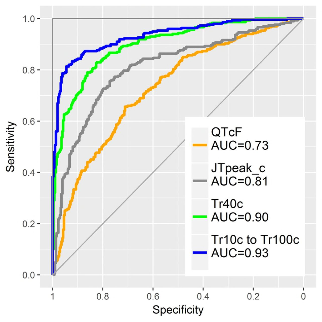 T vector velocity: A new ECG biomarker for identifying drug effects