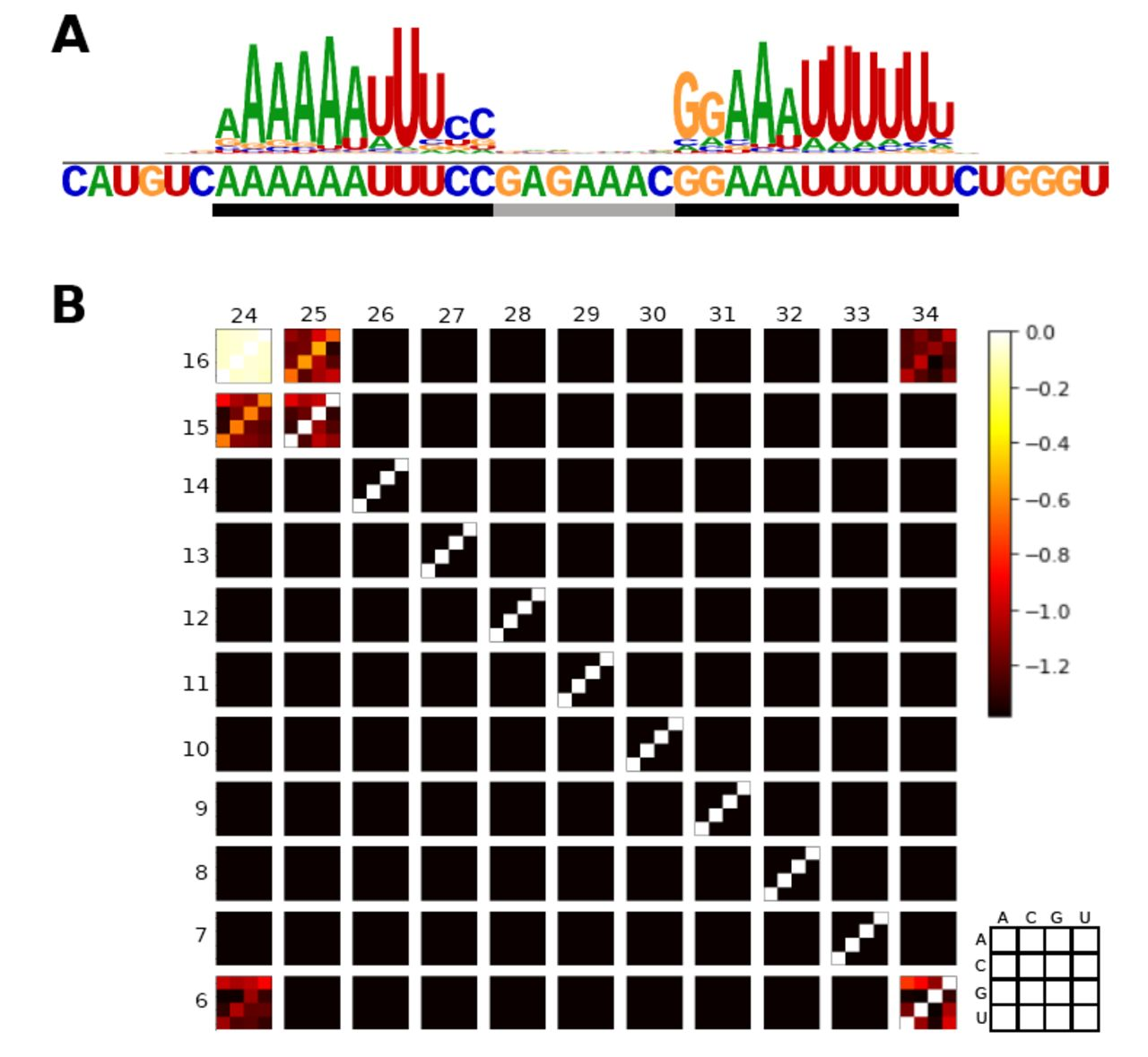 Inferring Sequence-Structure Preferences of RNA-Binding Proteins