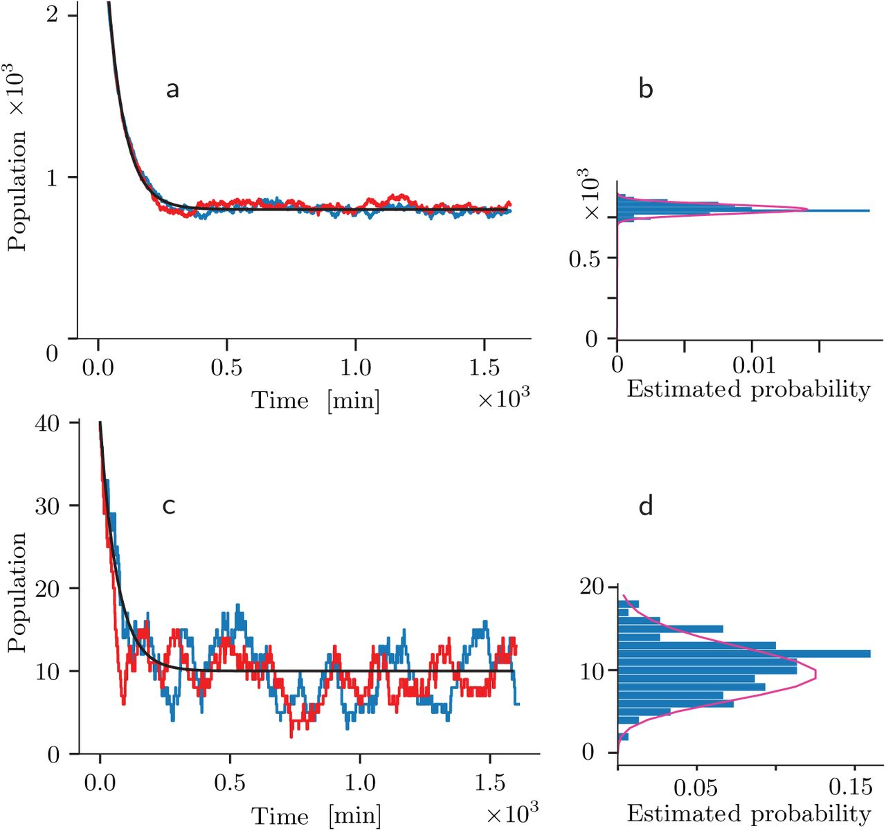 Stochastic Simulation to Visualize Gene Expression and Error