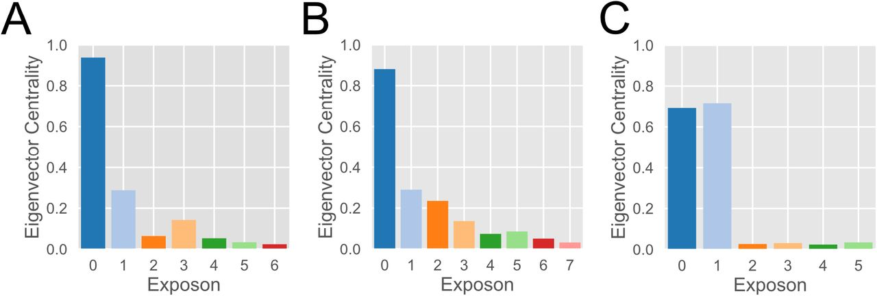 Cooperative changes in solvent exposure identify cryptic