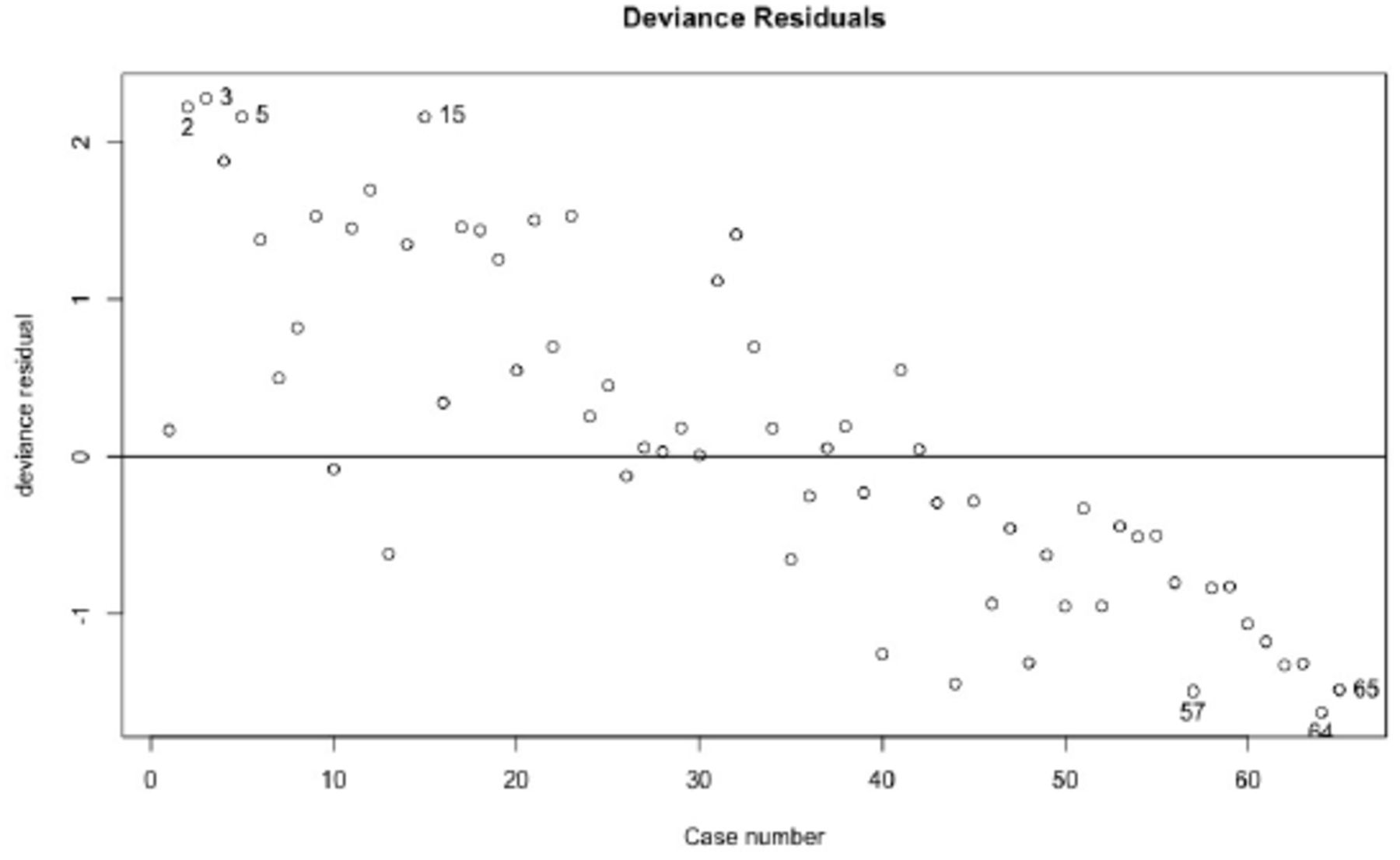 Consensus outlier detection in survival analysis using the