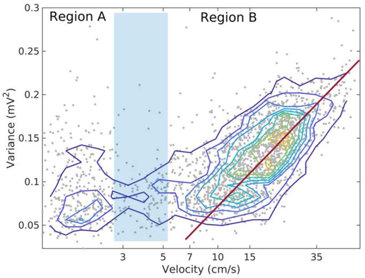 Linear Analysis of Hippocampal LFP: Slow Gamma vs High Theta