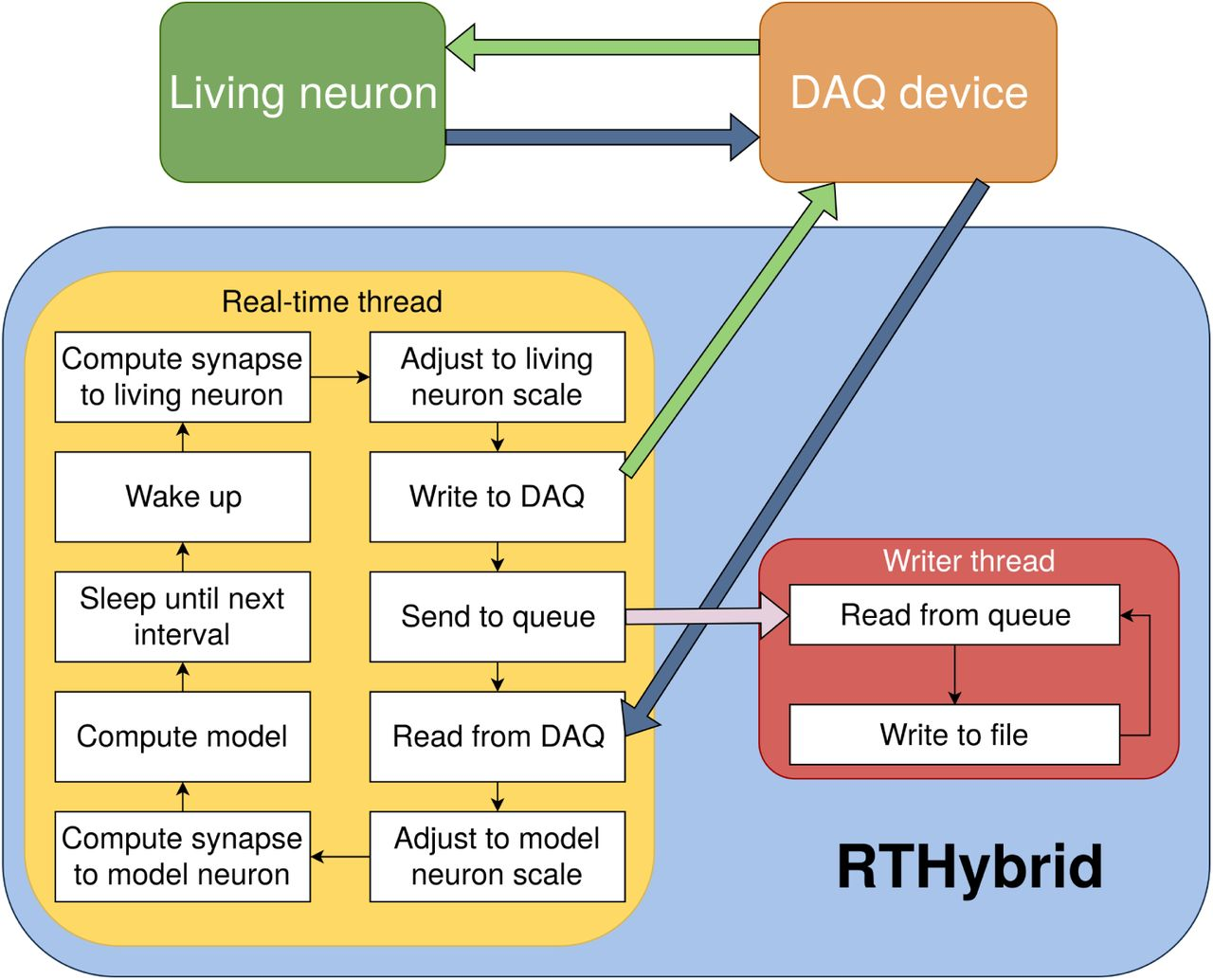 RTHybrid: a standardized and open-source real-time software model