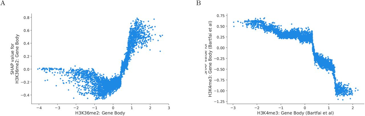 Predicting gene expression in the human malaria parasite