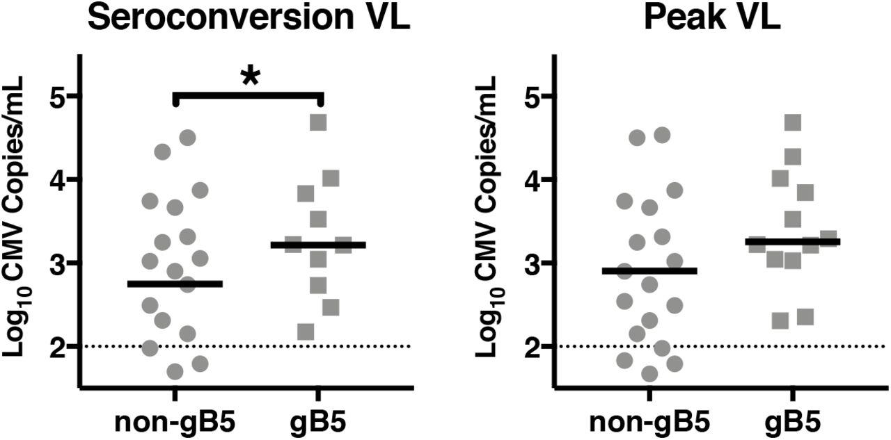 Genetic signatures of human cytomegalovirus variants