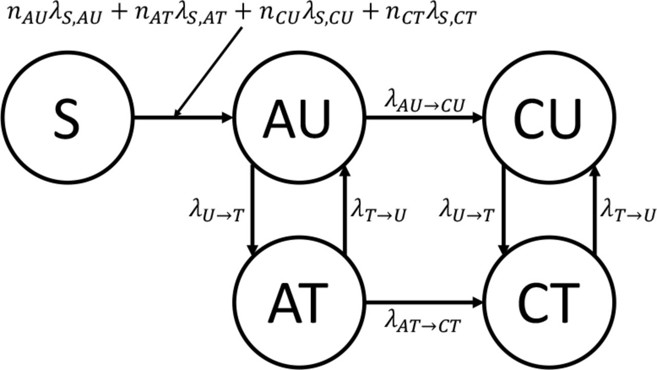 FAVITES: simultaneous simulation of transmission networks