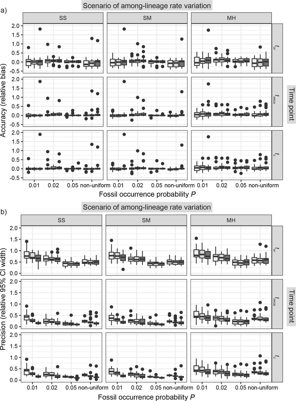 A Simulation-Based Evaluation of Total-Evidence Dating Under