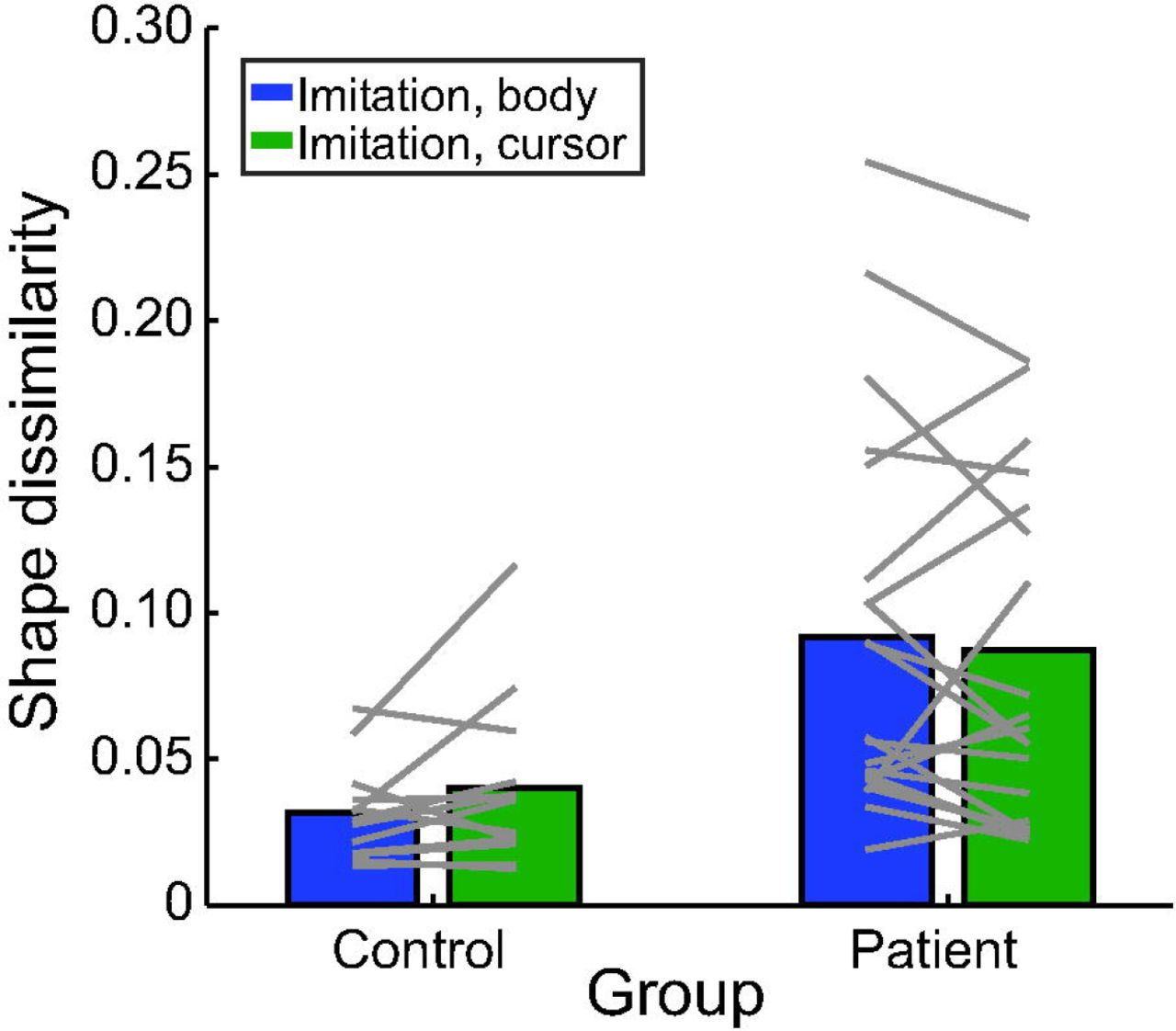 Movement imitation depends on an abstract trajectory