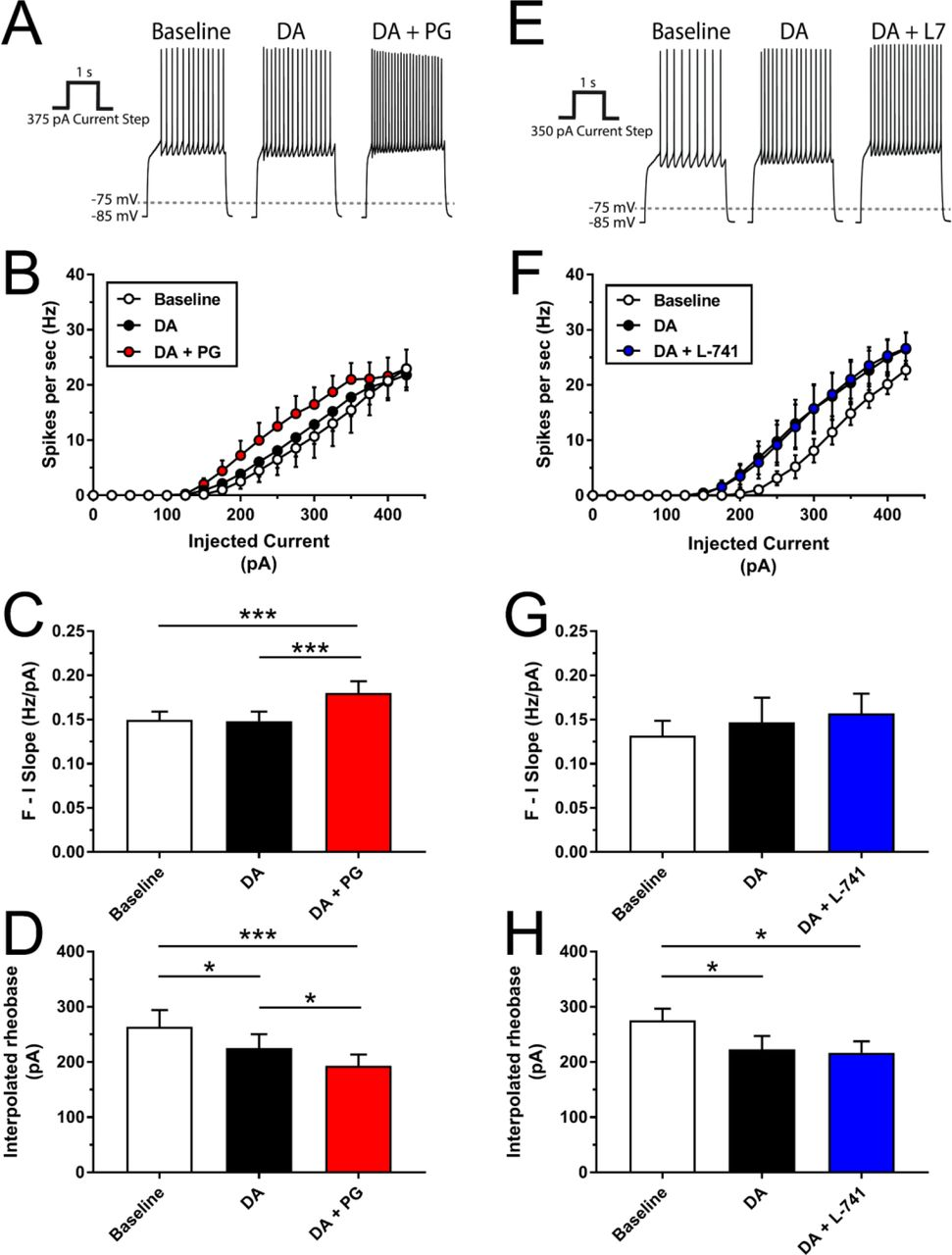 Selective D2 and D3 receptor antagonists oppositely modulate cocaine