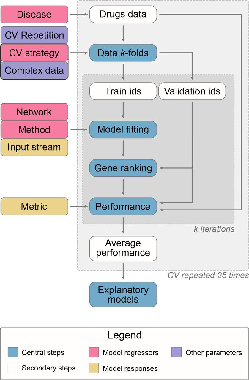 Benchmarking network propagation methods for disease gene