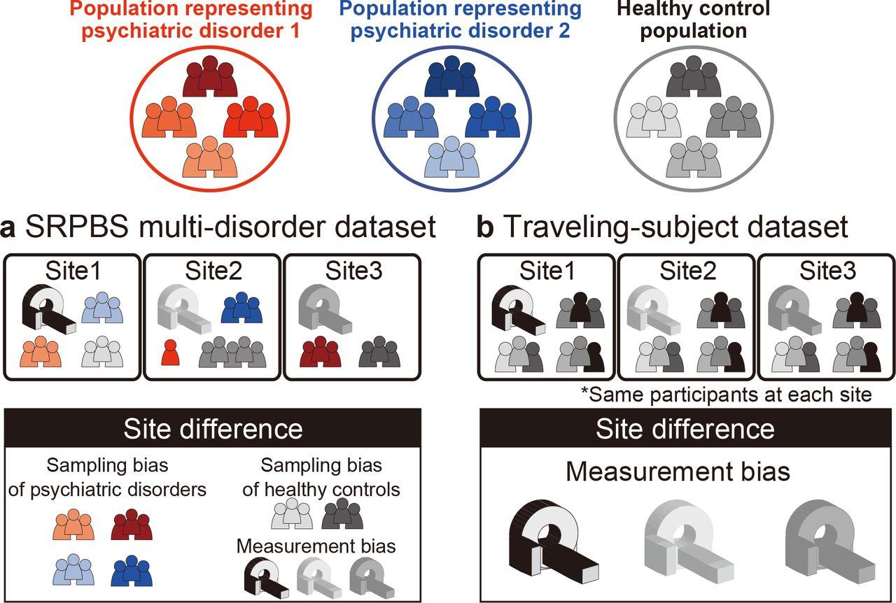 Harmonization of resting-state functional MRI data across