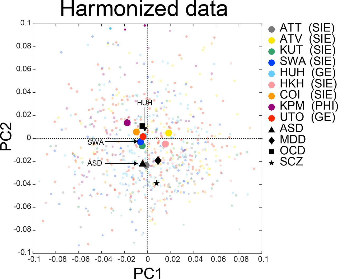 Harmonization of resting-state functional MRI data across
