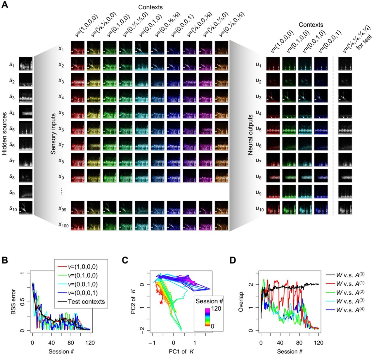 Multi-context blind source separation by error-gated Hebbian rule