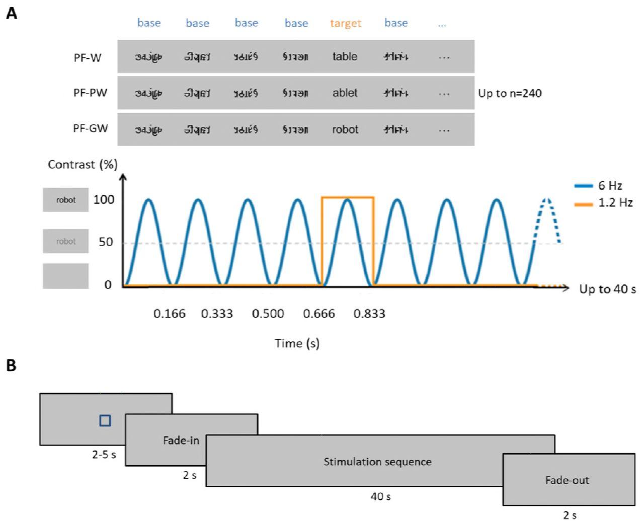 Teaching methods shape neural tuning to visual words in