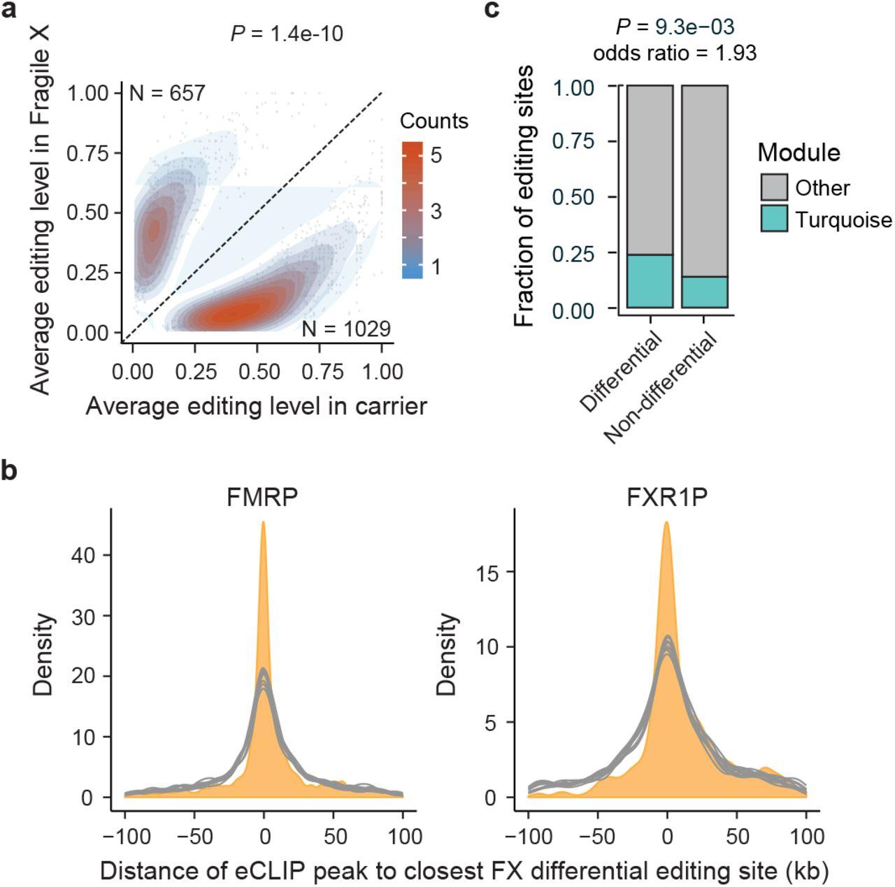 Widespread RNA editing dysregulation in Autism Spectrum