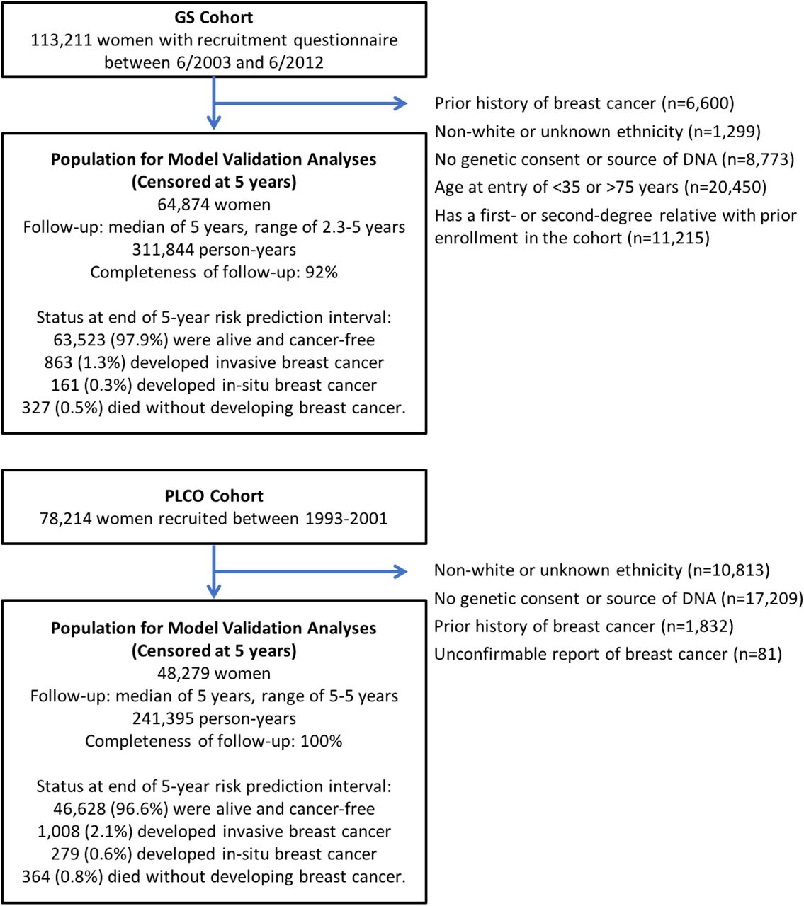 Comparative validation of breast cancer risk prediction