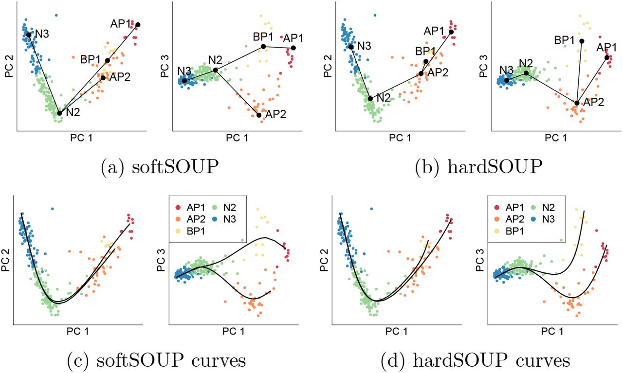 Semi-soft Clustering of Single Cell Data | bioRxiv