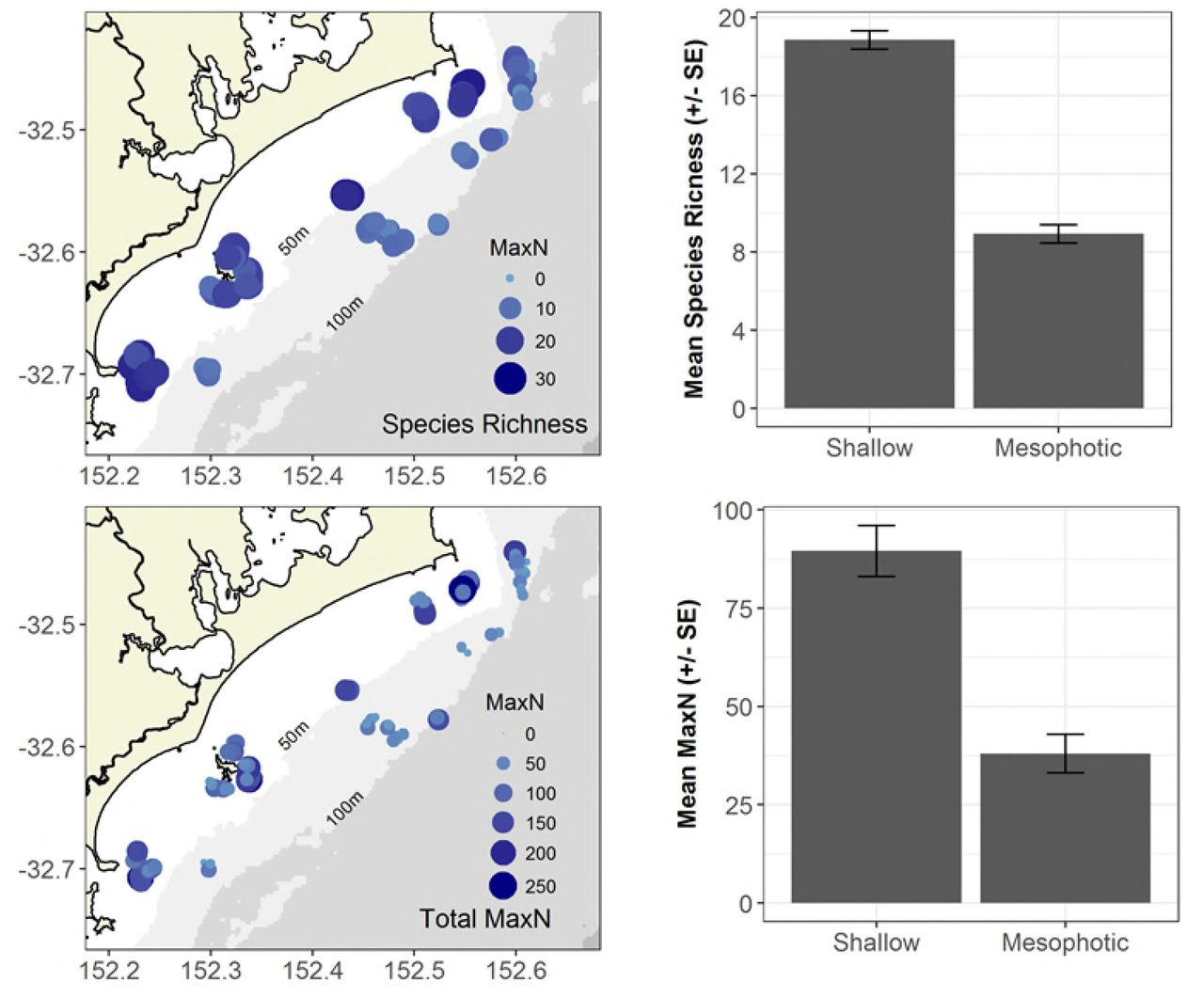 Taking a deeper look: Quantifying the differences in fish