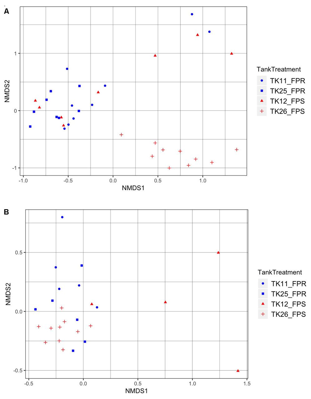 Analysis of the gut and gill microbiome of resistant and susceptible