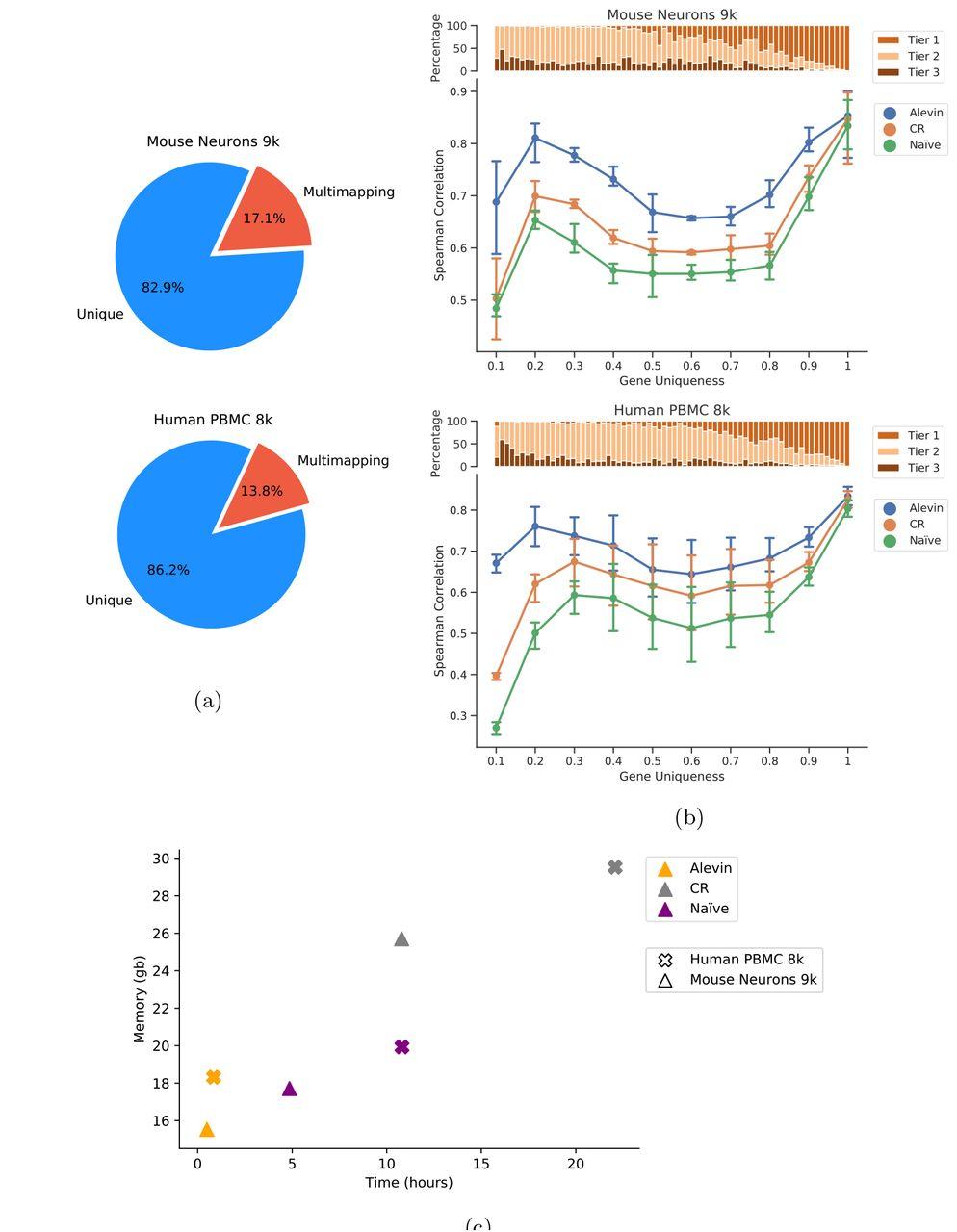 Alevin efficiently estimates accurate gene abundances from