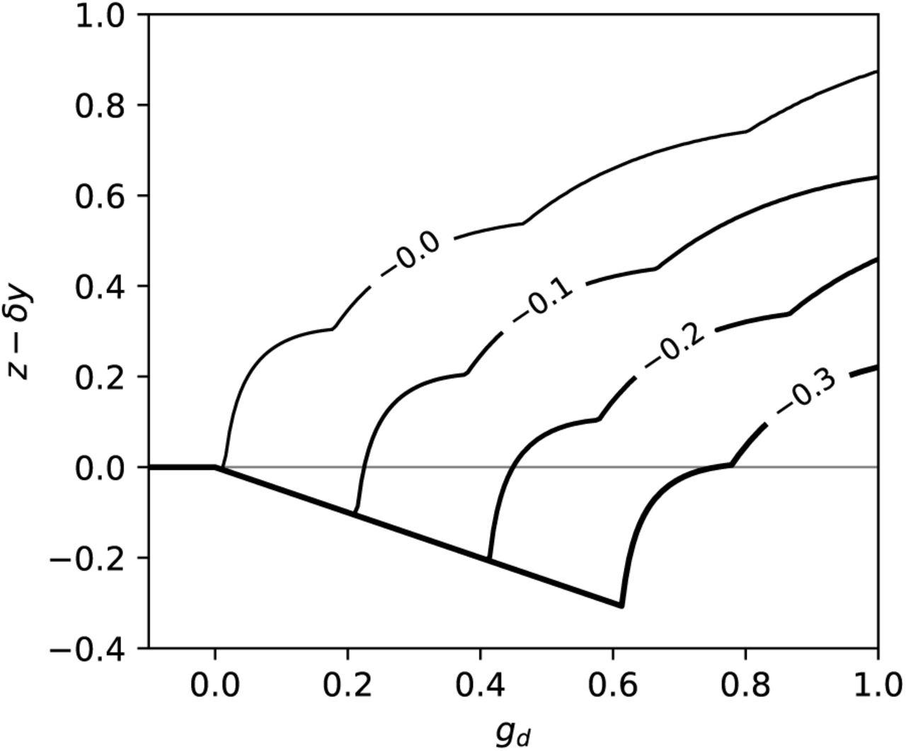 Sparse Coding with a Somato-Dendritic Rule | bioRxiv