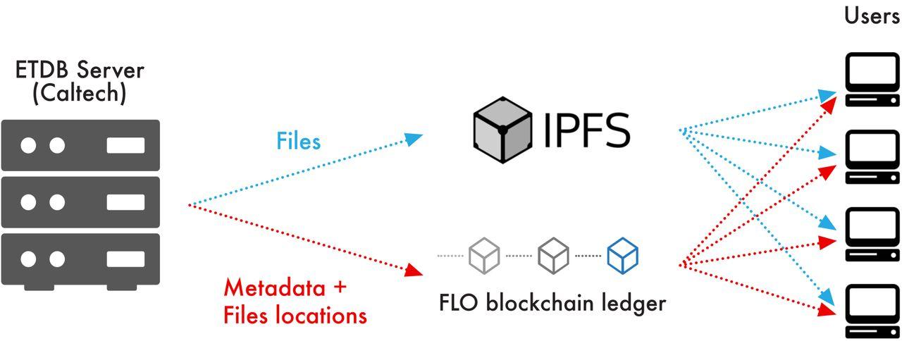 ETDB-Caltech: a blockchain-based distributed public database