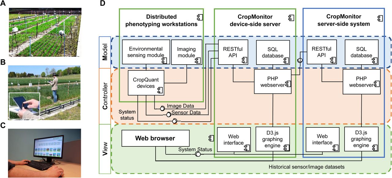 CropMonitor: a scalable open-source experiment management system for