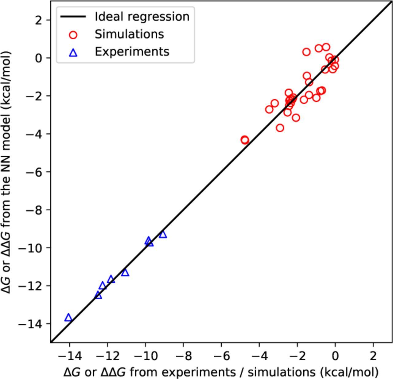 Nearest-neighbor parameter for inosine-cytosine pairs