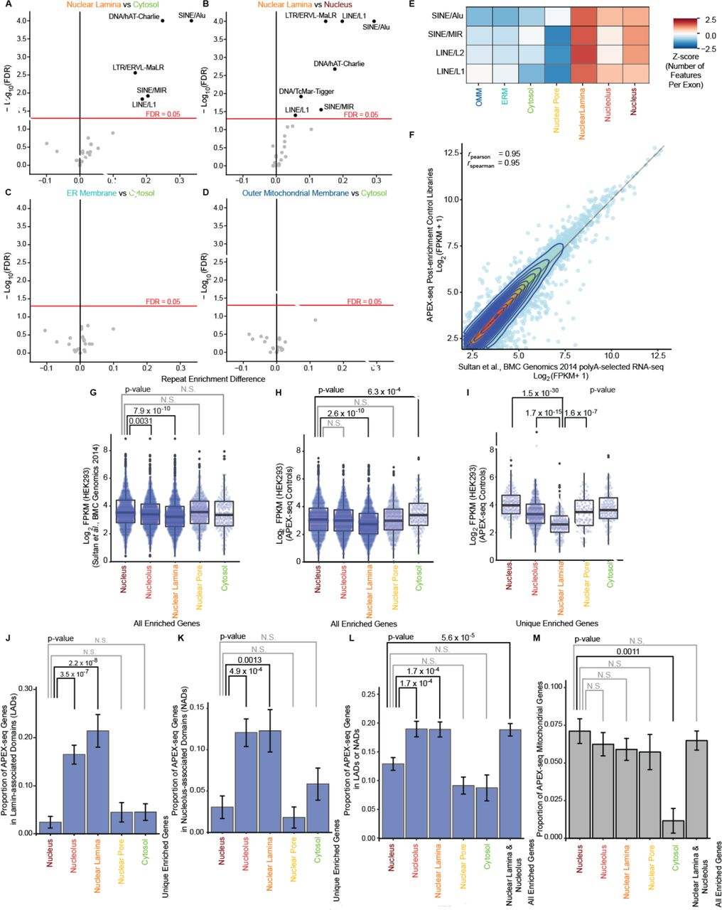 Atlas of Subcellular RNA Localization Revealed by APEX-seq   bioRxiv