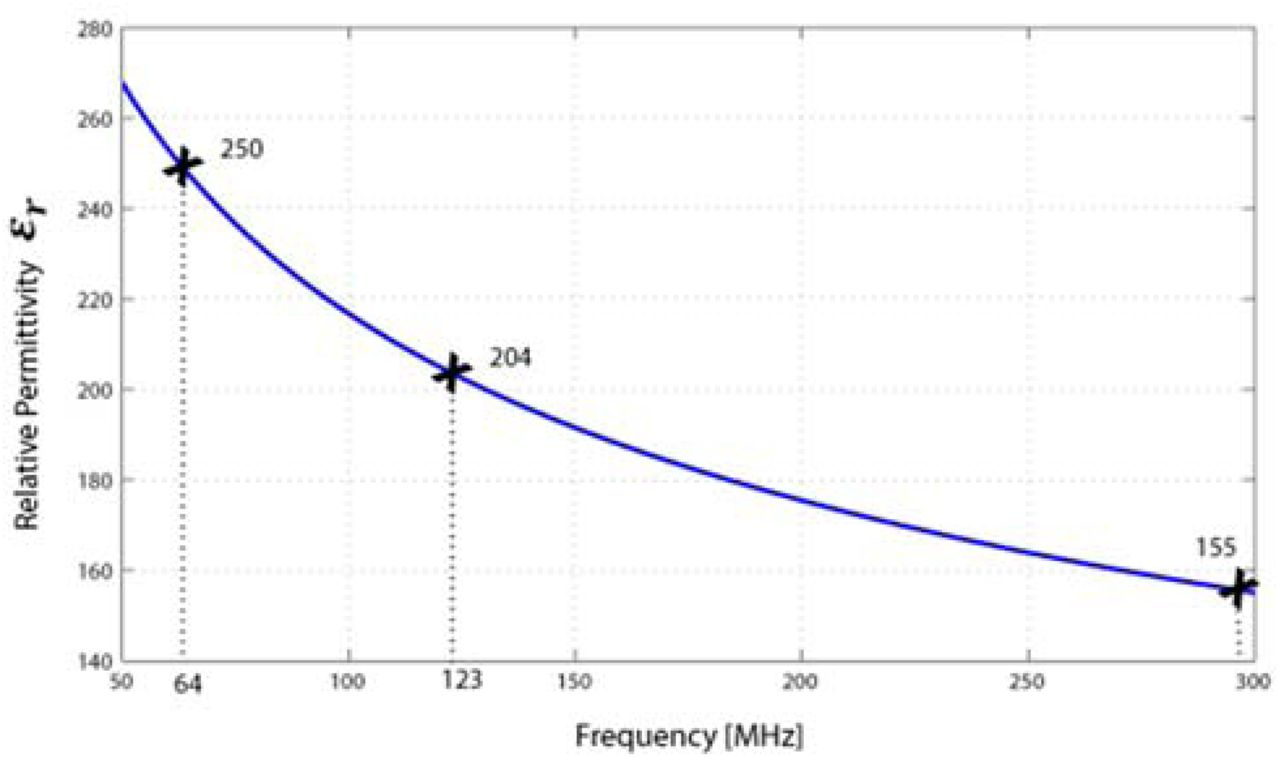 Reducing RF-Induced Heating Near Implanted Leads Through
