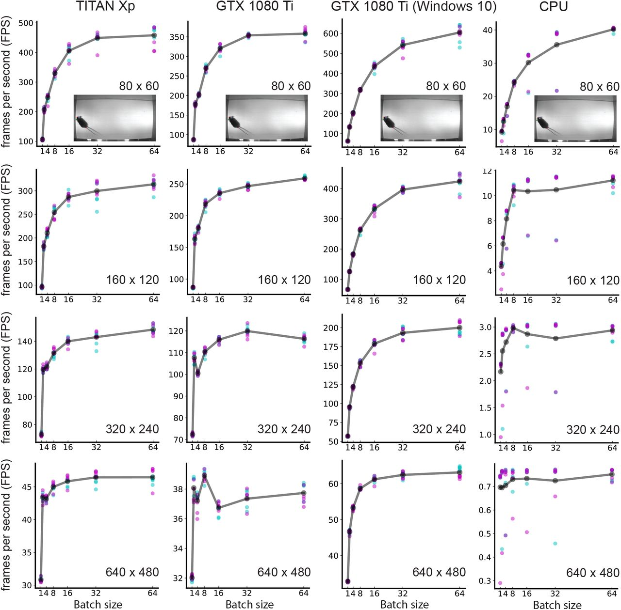 On the inference speed and video-compression robustness of